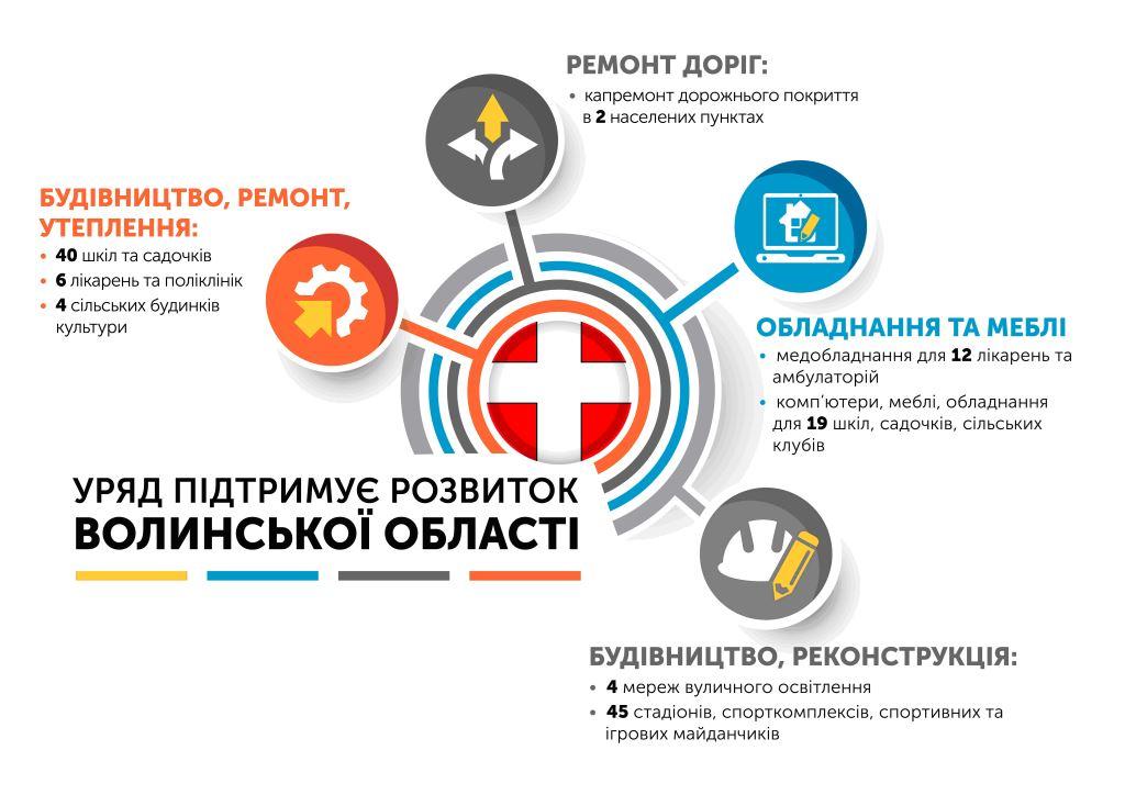 Уряд підтримує розвиток Волинської області