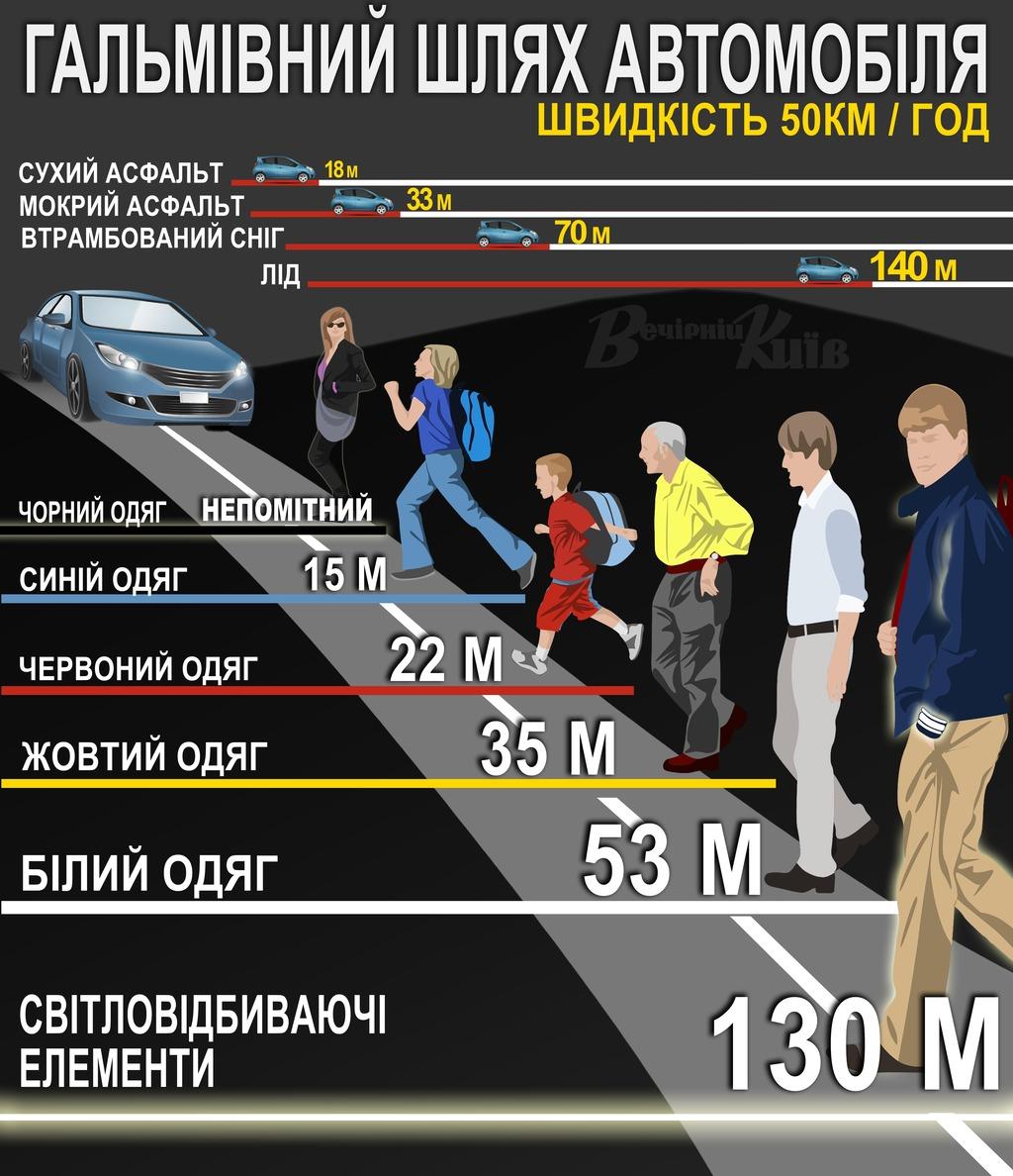 На Волині пішоходів закликають бути обачними на дорогах