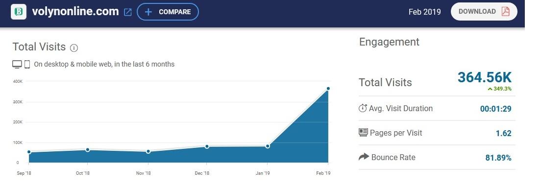 «Волинь Online» увійшло до топ-5 найпопулярніших інтернет-видань Волині