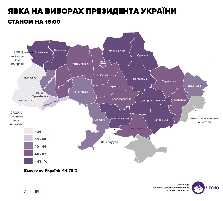 Явка на 15:00: волиняни голосують найактивніше серед усіх областей
