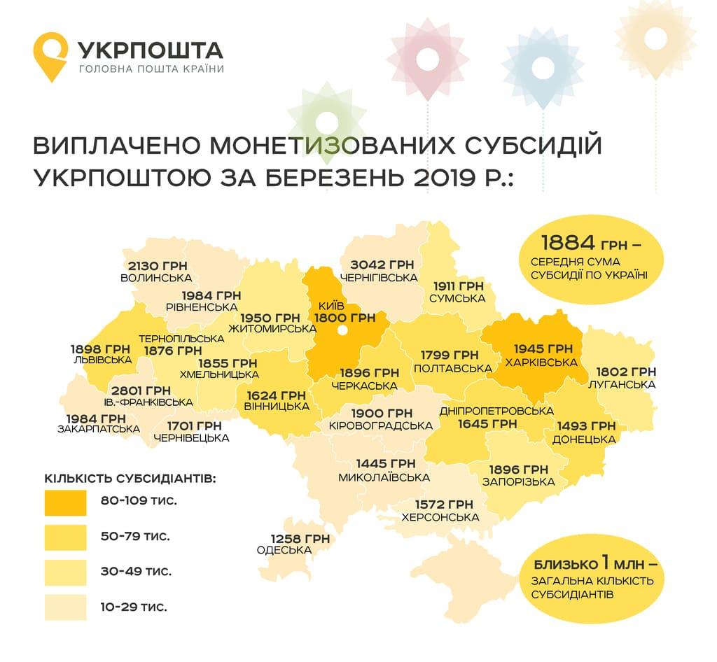 Мешканцям Волині  виплатили понад 45 мільйонів гривень монетизованих субсидій