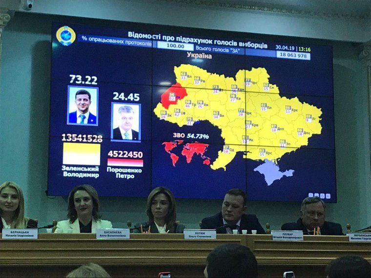 ЦВК офіційно оголосила про перемогу Зеленського на виборах президента України