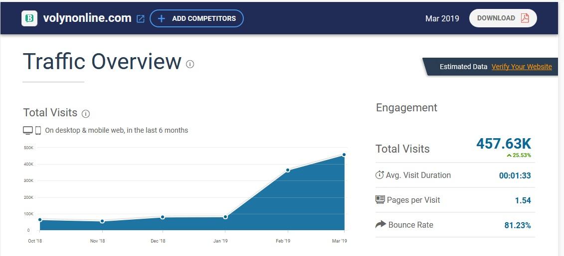 «Волинь Online» досягло позначки у майже півмільйона переглядів за місяць