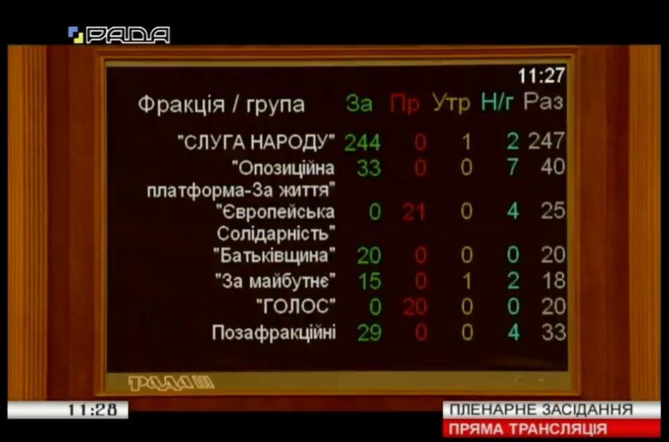 Верховна Рада звільнила всіх членів Центральної виборчої комісії