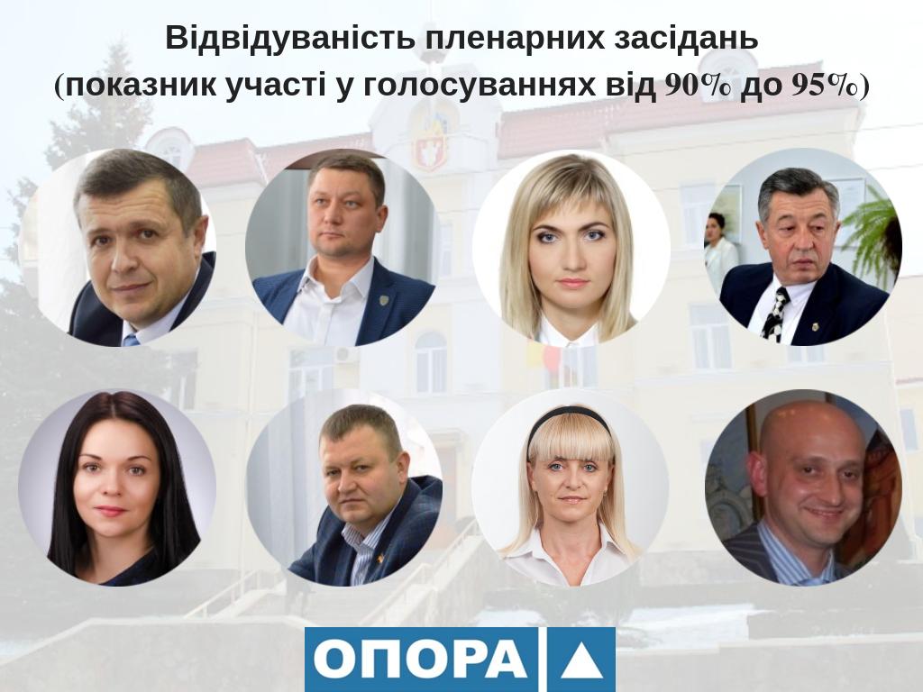 Відвідуваність пленарних засідань Луцькради: лідери і аутсайдери