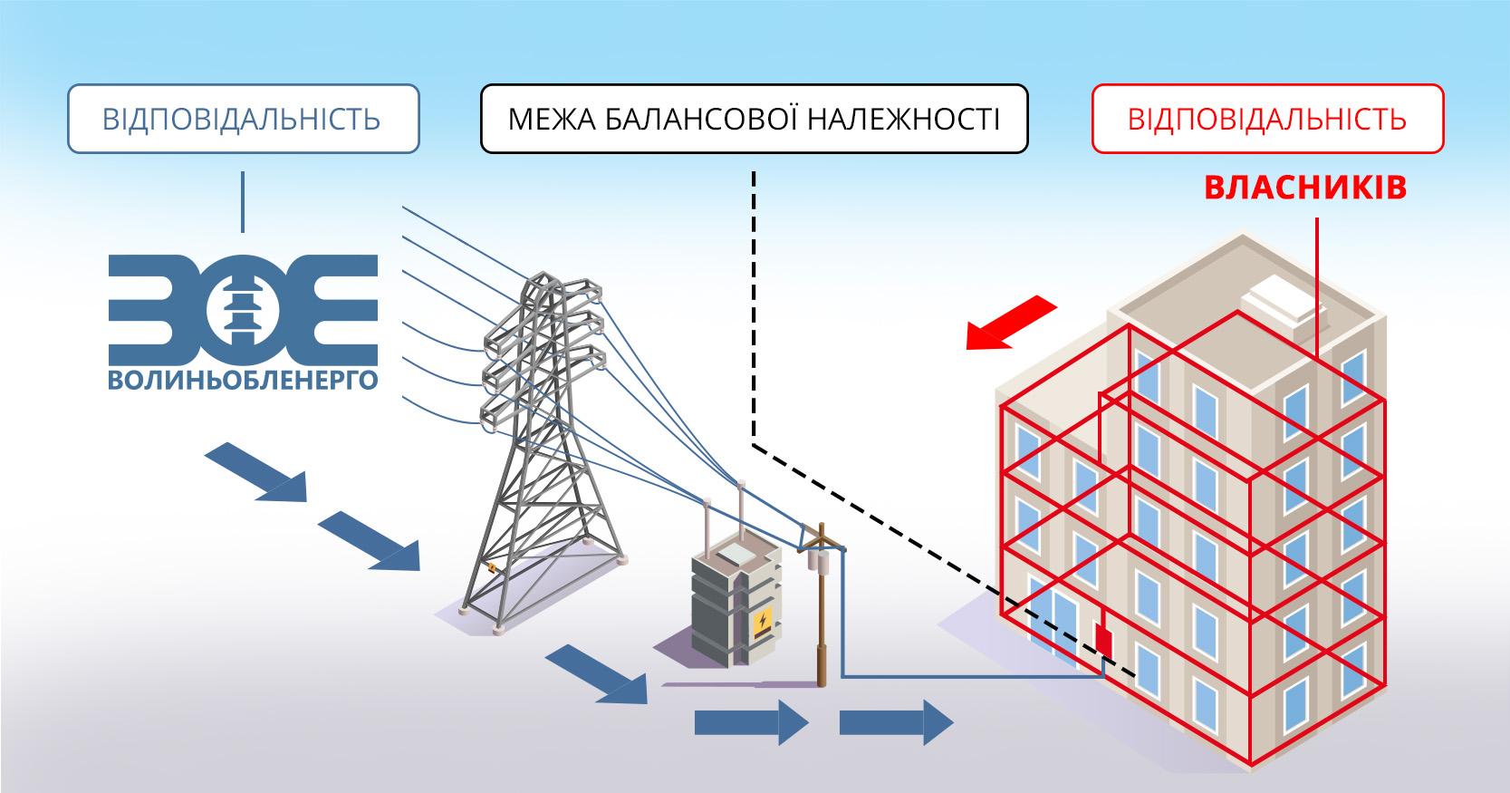 У ПрАТ «Волиньобленерго» пояснили, кому належать внутрішньобудинкові мережі