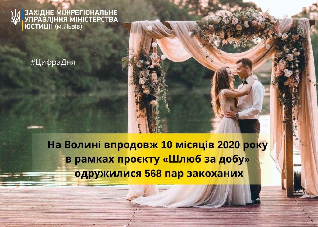 Послугою «Шлюб за добу» скористалися понад півтисячі пар закоханих волинян