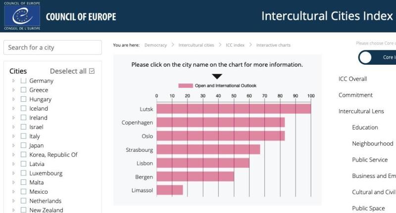 Луцьк випередив низку європейських міст за досягненнями у сфері інтеркультурності