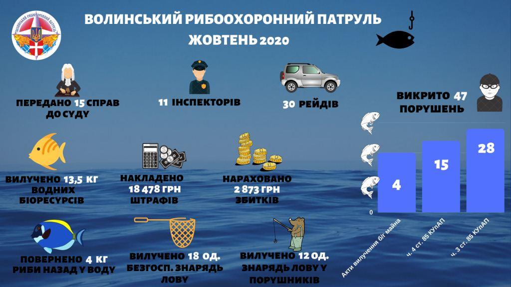 У жовтні на порушників рибальства на Волині наклали понад 18 тисяч гривень штрафів