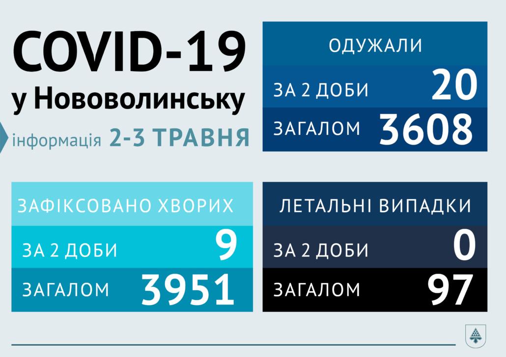 За дві доби у Нововолинську від COVID-19 одужали 20 осіб