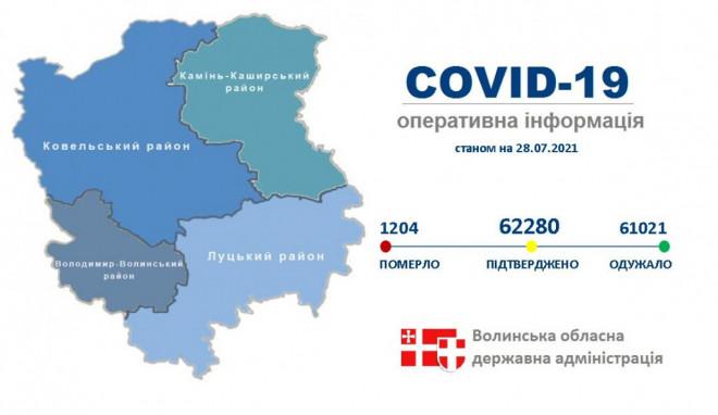 На Волині від COVID-19 одужали 61,021 тисячі осіб