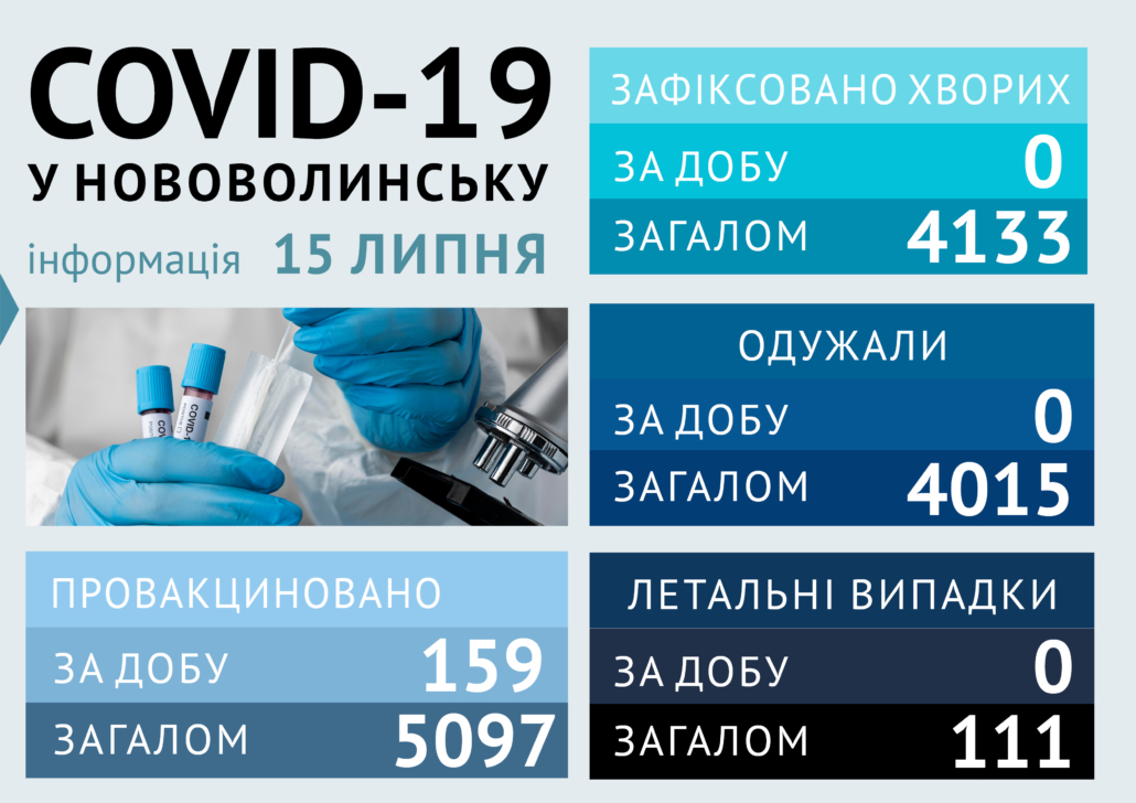 За добу у Нововолинську не виявили нових випадків COVID-19