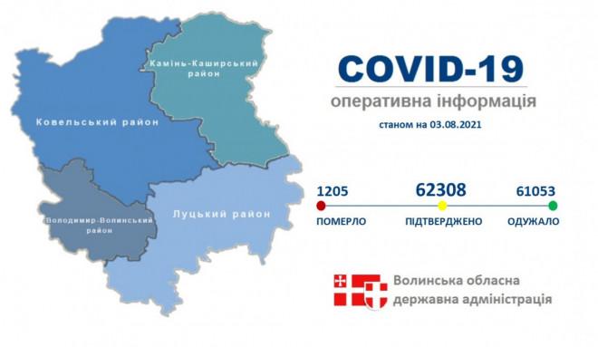 На Волині від COVID-19  одужали 61 053 особи