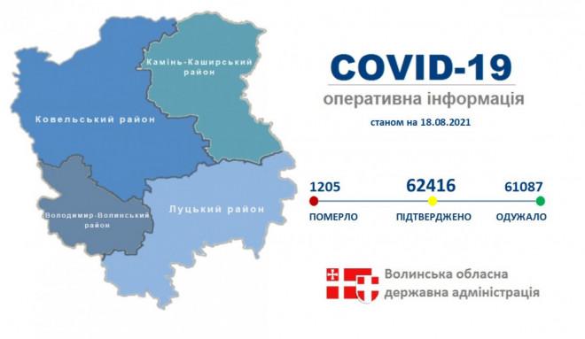 На Волині від COVID-19 одужали 61 087 осіб