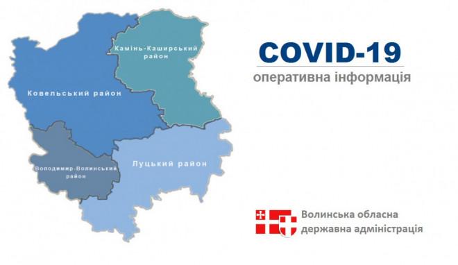 На Волині від COVID-19 одужали 61 237 осіб