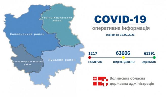 За добу на Волині від COVID-19 одужали 54 особи