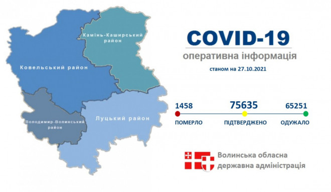 За добу на Волині від COVID-19 одужали 266 осіб
