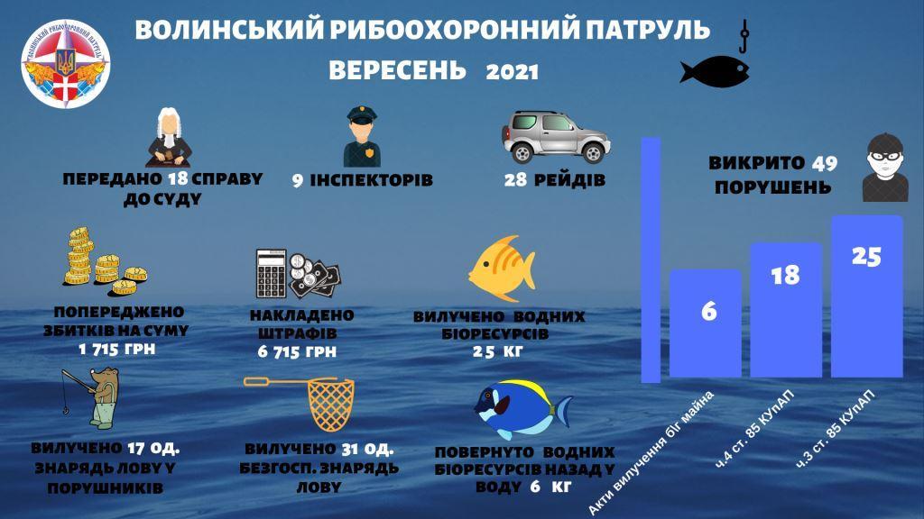 За вересень на Волині зафіксували майже 50 порушень рибальства