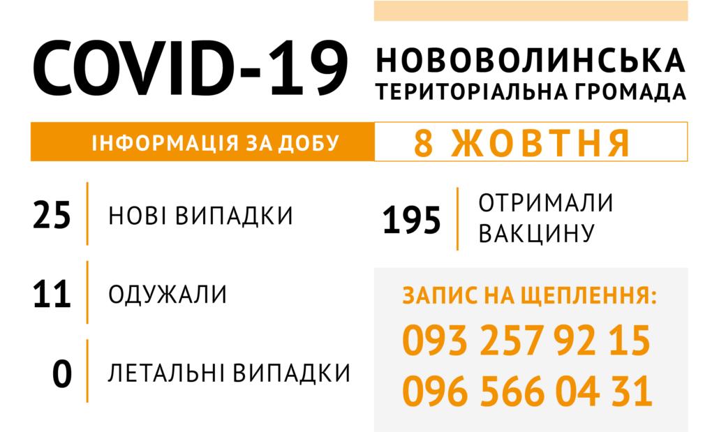За добу у Нововолинську від COVID-19 одужали 11 осіб