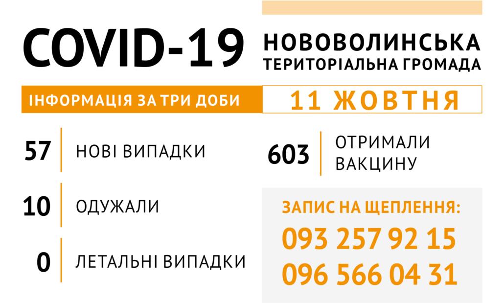 У Нововолинській громаді за три доби від COVID-19 одужали 10 осіб